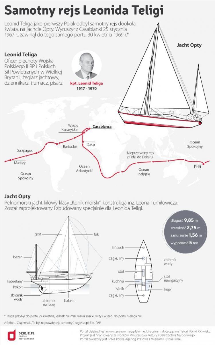 Samotny rejs Leonida Teligi. Źródło: Infografika PAP