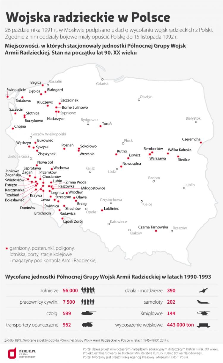 Wojska radzieckie wPolsce. Źródło: Infografika PAP