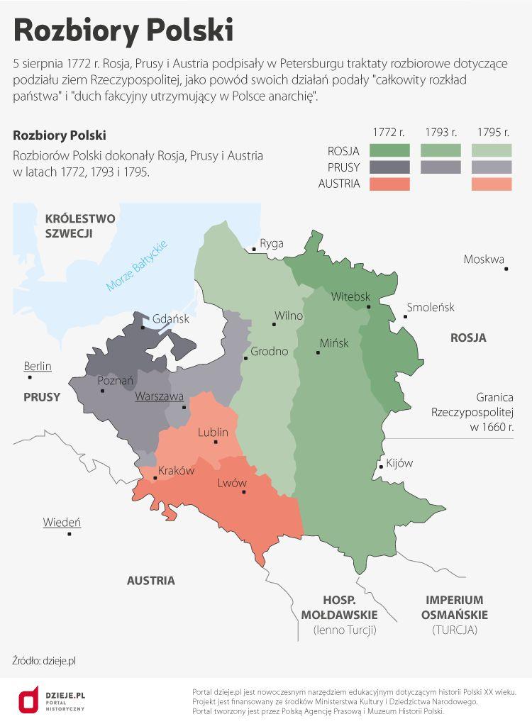 245 Lat Temu Rosja Prusy I Austria Dokonaly I Rozbioru Polski
