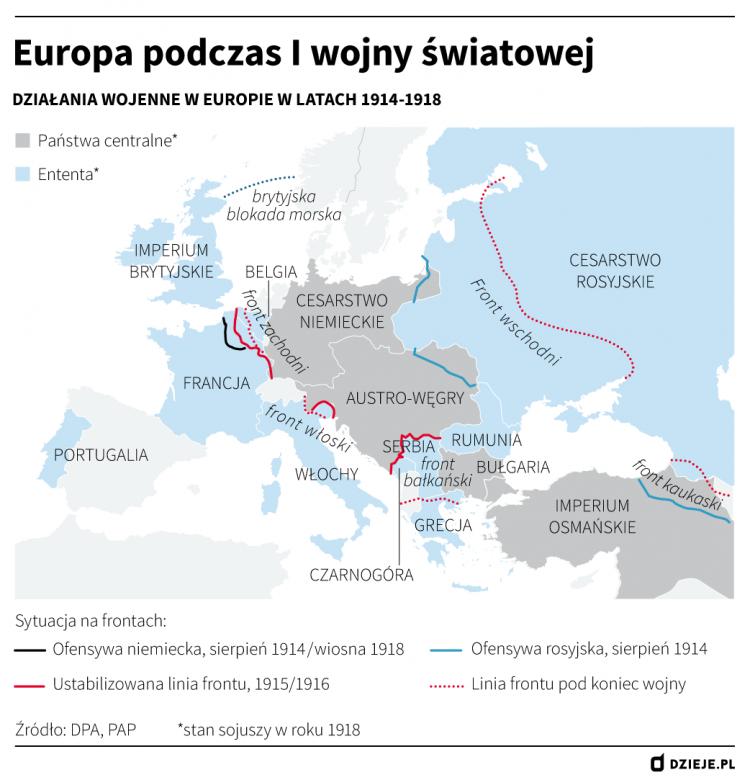 Europa podczas I wojny światowej